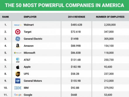 the-50-most-powerful-companies-in-america-e1473745869713